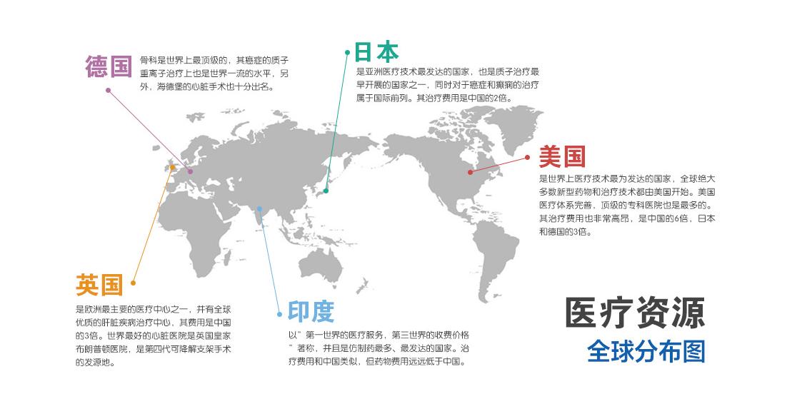 全球医疗分布图
